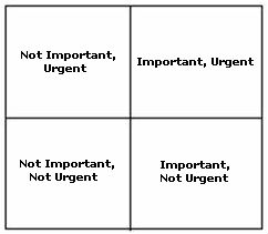 Importance/urgency matrix